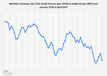 Monthly exchange rate of KRW to INR 2016-2017