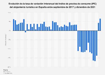 Tasa de inflación interanual en el sector del alojamiento turístico España 2017-2018