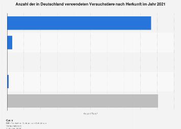 Anzahl der in Deutschland verwendeten Versuchstiere nach Herkunft 2017