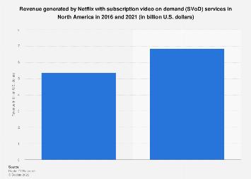 Netflix SVoD revenue in North America 2016-2021