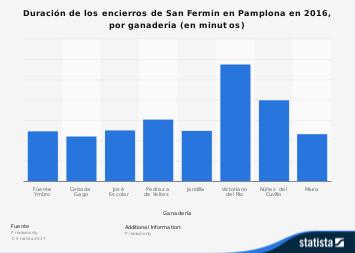 Sanfermines: duración de los encierros por ganadería España 2018