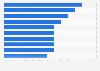 Géneros televisivos en canales locales con mayor rating promedio México 2015