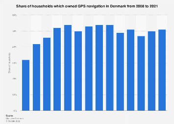 GPS navigation ownership rate in households in Denmark 2007-2017