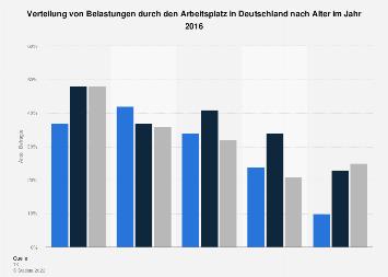 Belastungen durch den Arbeitsplatz in Deutschland nach Alter 2016