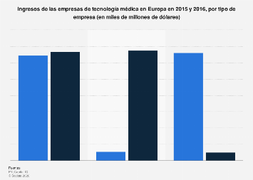 Ingresos de las empresas en el sector de tecnología médica Europa 2015-2016