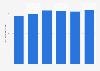 Número de equipos de angiografía España 2010-2015