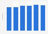 Número de equipos de litotricia España 2010-2015
