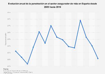 Penetración en el sector asegurador de vida en España 2005-2016