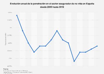 Penetración en el sector asegurador de no vida en España 2005-2015