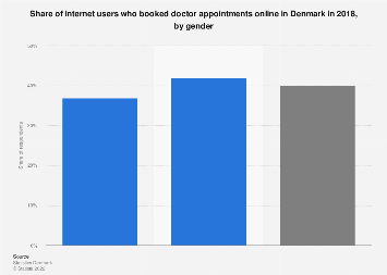 Internet users who booked doctor appointments online in Denmark 2018, by gender
