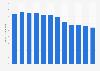 Porcentaje mensual de radios encendidas en la ciudad mexicana de Guadalajara 2015