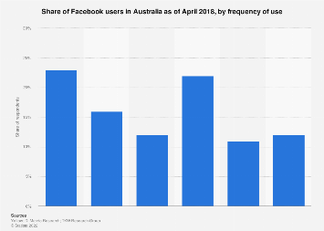 Share of Facebook users in Australia 2017, by frequency of use