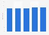 Number of art museums in Flanders 2013-2017
