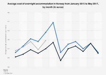 Overnight accommodation costs in Norway 2015-2017, by month
