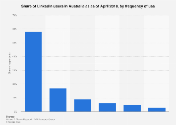 Share of LinkedIn users in Australia 2017, by frequency of use