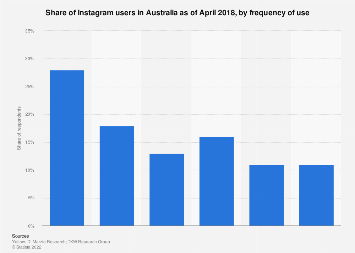 Share of Instagram users in Australia 2017, by frequency of use