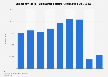 Number of visitors to Titanic Belfast in Northern Ireland 2013-2017