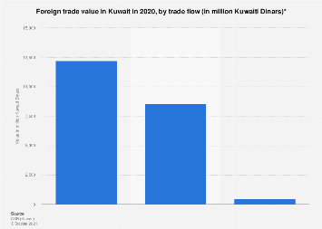 Value of foreign trade in Kuwait by flow 2016