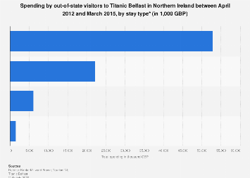 Titanic Belfast economic impact: visitor spending in Northern Ireland 2012-2015
