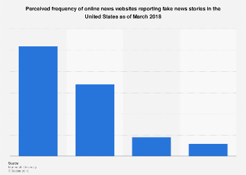 Frequency of online news sources reporting fake news U.S. 2018