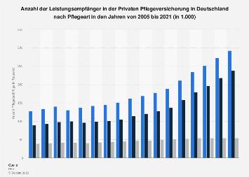 Pflegebedürftigen in der Privaten Pflegeversicherung in Deutschland nach Pflegeart