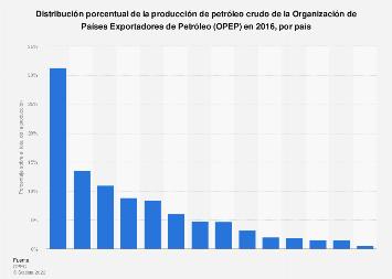 Participación en la producción de petróleo crudo de la OPEP de los miembros 2016