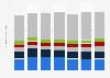 Ventas de LCD: envíos por proveedor a nivel mundial 2015-2019