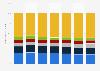 Ventas de LCD: porcentaje de envíos mundiales de televisores por fabricante 2013-2019