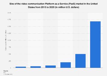 Video Communications Platform as a Service market size U.S. 2015-2020