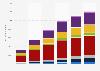 Envíos de televisores 4K por área geográfica 2015-2020