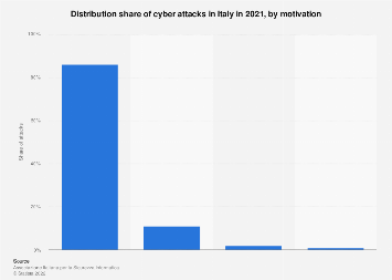 Italy: share of cyber attacks in Italy 2015, by reason