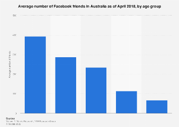 Average number of Facebook friends Australia 2018, by age group