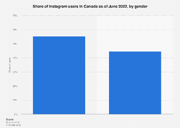 Instagram user share in Canada 2018, by gender