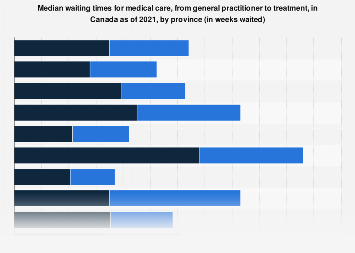 Median wait times to receive medical treatment in Canada 2018, by province