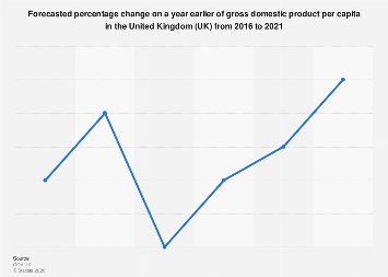 Forecasted gross domestic product (GDP) per capita United Kingdom (UK) 2016-2021