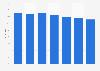 Besitz von Unterhaltungselektronik der Marke Samsung in Österreich bis 2018