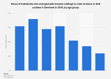 Individuals who changed web browser settings due to cookies in Denmark 2016, by age