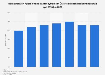 Besitz von Handys und Smartphones der Marke Apple iPhone in Österreich bis 2019
