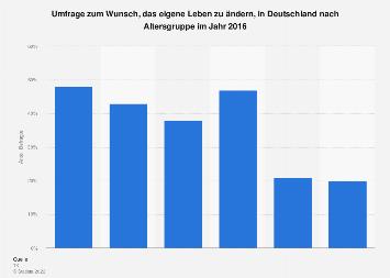 Anteil der Menschen, die ihr Leben ändern möchten, in Deutschland nach Alter 2016