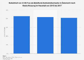 Nutzung von A1/B-Free als Mobilfunk-Netzbetreiber in Österreich bis 2017