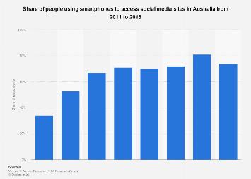 Smartphone use to access social media sites Australia 2011-2018
