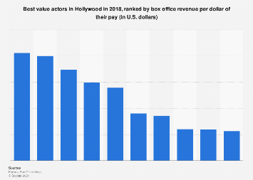 Best value actors in Hollywood 2018 by return on investment