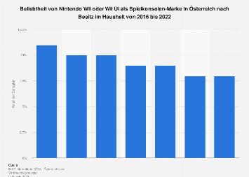 Besitz von Spielkonsolen der Marke Nintendo Wii in Österreich bis 2019