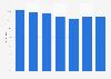 Besitz von elektrischen Haushaltsgeräten der Marke Miele in Österreich bis 2018