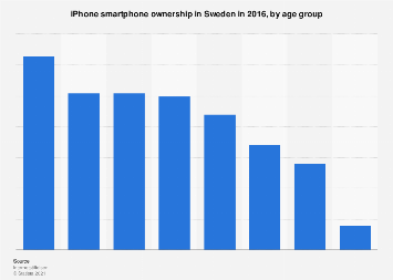 iPhone smartphone ownership in Sweden 2016, by age group