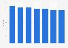 Besitz von elektrischen Haushaltsgeräten der Marke Samsung in Österreich bis 2018