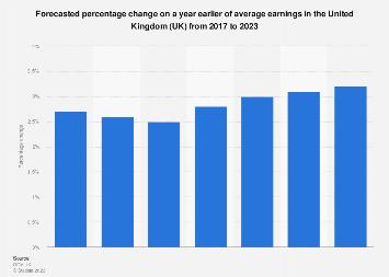 Forecasted change to annual average earnings UK 2016-2022