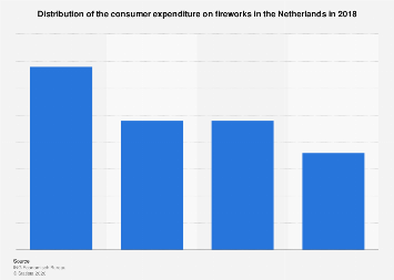 Fireworks expenditure in the Netherlands 2018