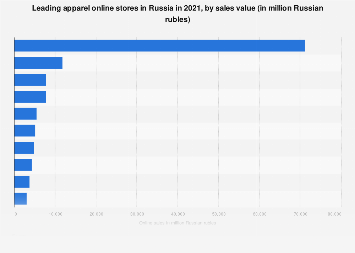 Leading clothing, shoes & accessories online stores ranked by sales in Russia 2017