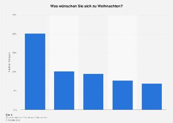 Umfrage unter Frauen in Österreich zu den beliebtesten Geschenken 2017